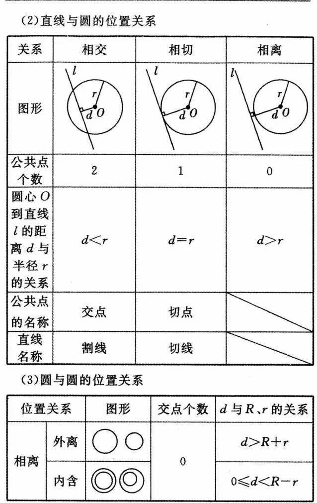 初中数学公式定理大全,初中全年级学生人手一份!(收藏)