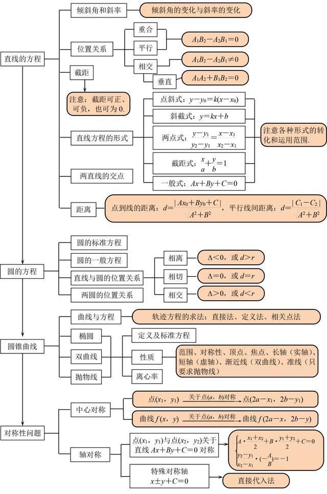 高中数学思维导图!