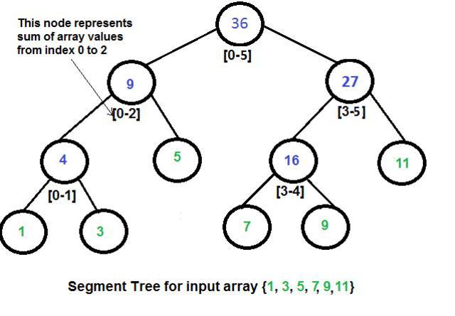 全面的算法和数据结构知识