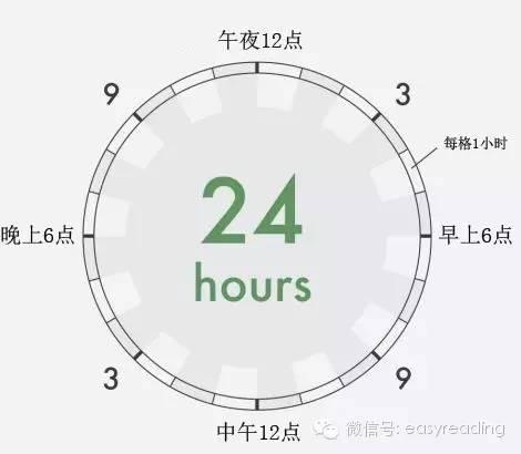 富兰克林、达尔文、贝多芬等15天才如何管理时间?一图看懂~