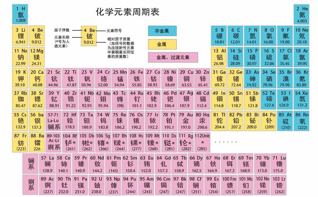 化学元素周期表