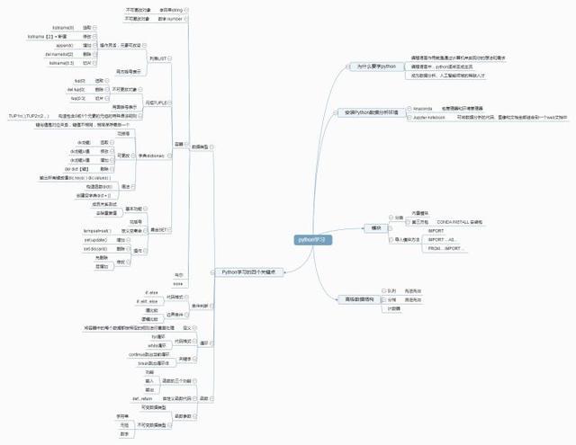 Python数据分析!