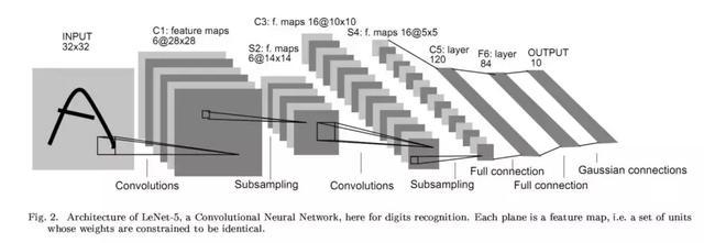 学会8种神经网络结构,让你轻松月入20k(附全套大数据教程)