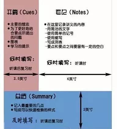 康奈尔笔记法(Cornell Note),传说中的学霸专属必杀技......