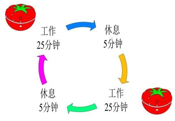 世界五大学习方法之番茄工作法